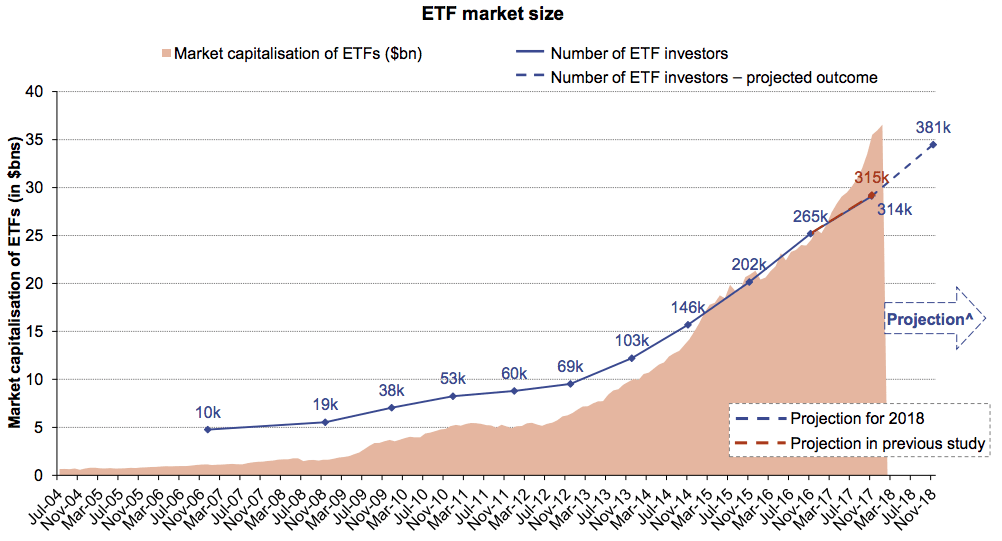 ETFs market capitalisation and number of investors